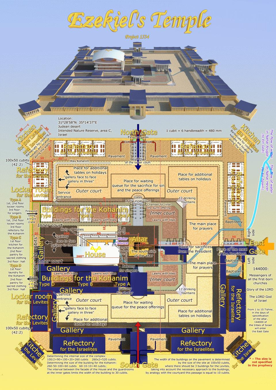 Scheme of Ezekiel's Temple.