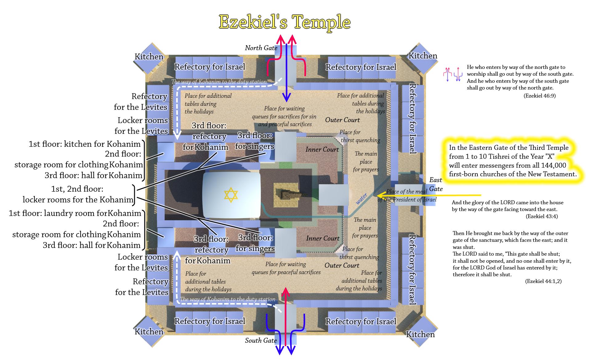 3rd temple diagram