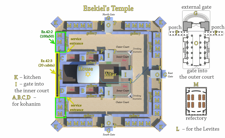 Diagram of Ezekiel's Temple.