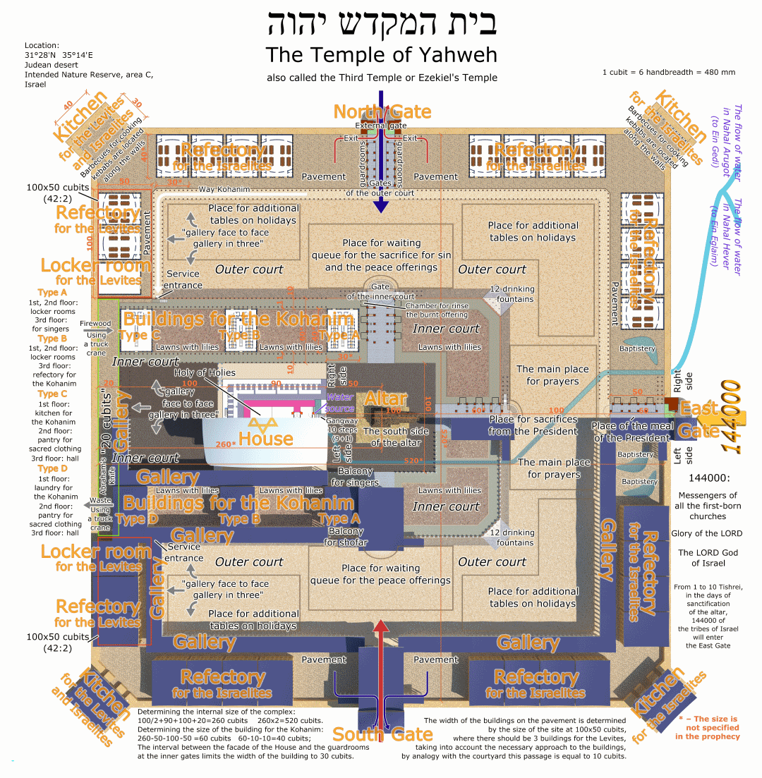 The Third Temple (Ezekiel's Temple), the diagram of the temple complex in accordance with the prophecy of Ezekiel. The dimensions of the Temple according to chapters 40, 41 and 42 of Ezekiel.