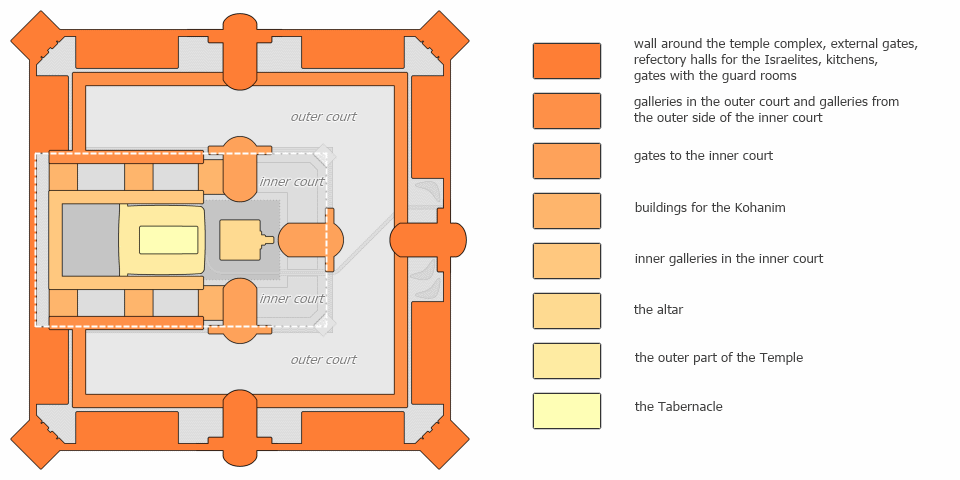 The degree of sanctity of the buildings of the temple complex of the Third Temple in accordance with the prophecy of Ezekiel.